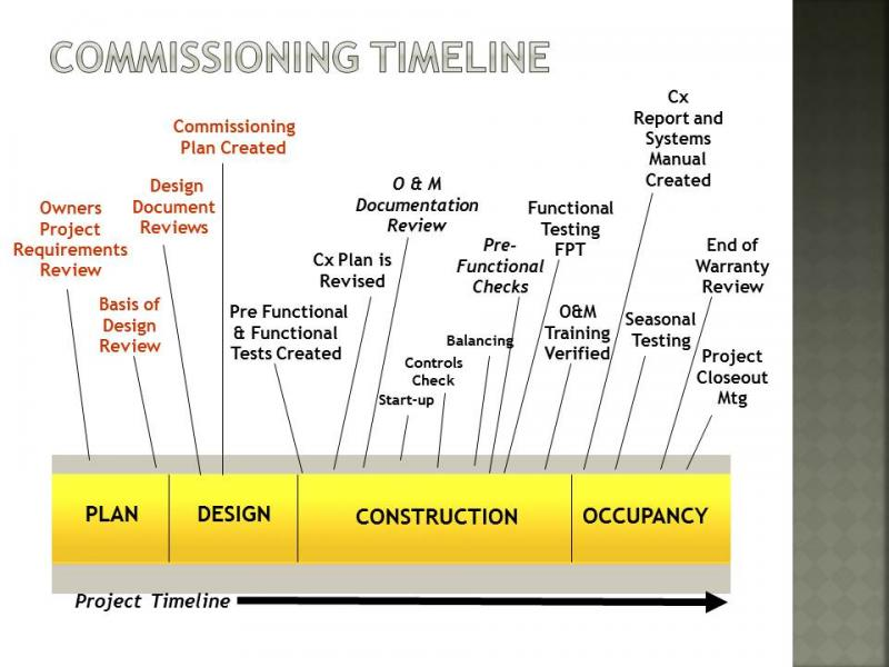 Capitol commissioning commissioning timeline for House construction timeline